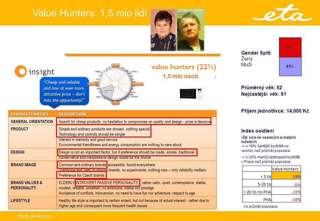 7 Value Hunters: 1,5 mio lidí Průměrný věk: 52 Nejčastější věk: 61 Příjem jednotlivce: 14,000 Kč 1,5 mio osob Gender Split: Ženy Muži Value Hunters < 5 tis19% 5-20 tis 11% > 20 tis no PHA-15% PHA-34% Index osídlení Žijí více ve vesnicích a malých městech -> o 19% častější bydliště na vesnici, než průměr populace -> o 34% menší zastoupení bydliště v Praze než průměr populace Vs průměr populace