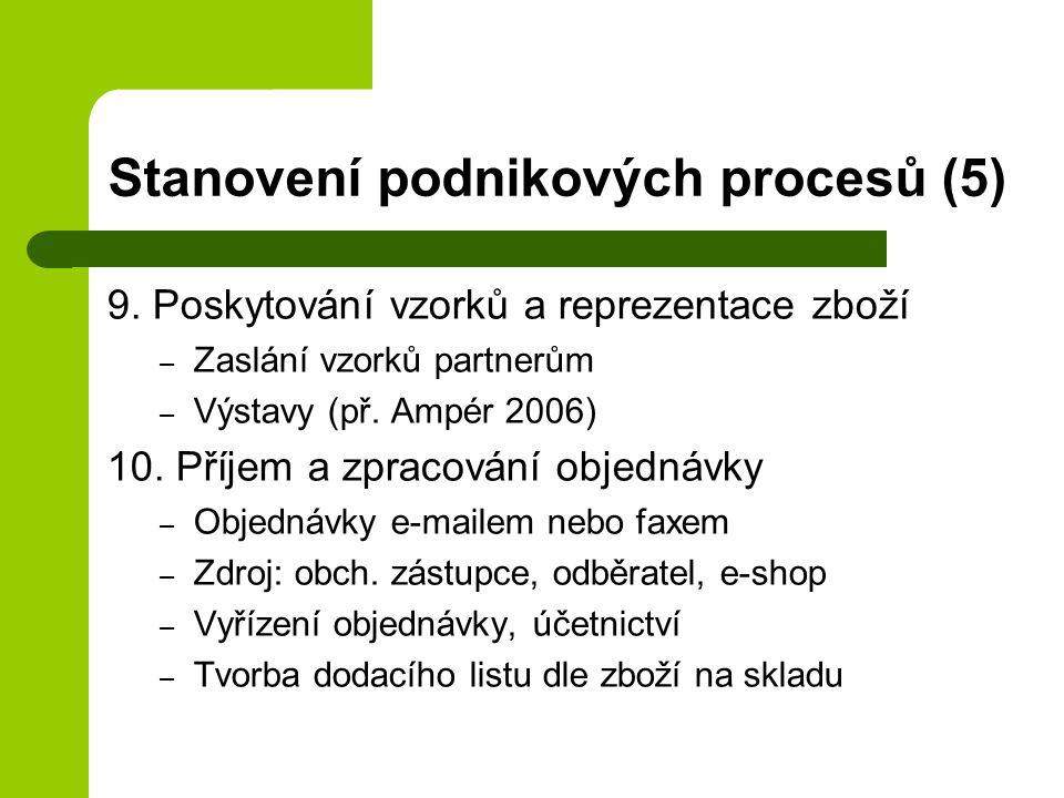 Stanovení podnikových procesů (5) 9. Poskytování vzorků a reprezentace zboží – Zaslání vzorků partnerům – Výstavy (př. Ampér 2006) 10. Příjem a zpraco