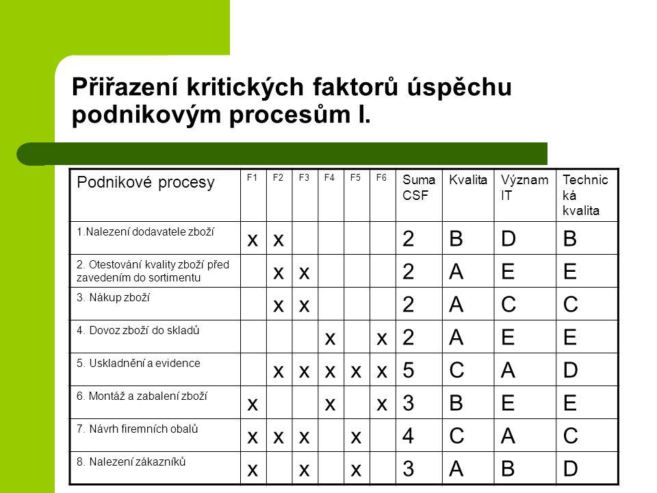 Přiřazení kritických faktorů úspěchu podnikovým procesům I. Podnikové procesy F1F2F3F4F5F6 Suma CSF KvalitaVýznam IT Technic ká kvalita 1.Nalezení dod