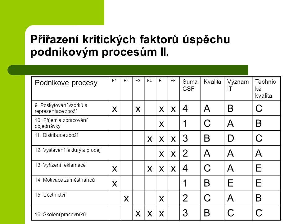 Přiřazení kritických faktorů úspěchu podnikovým procesům II. Podnikové procesy F1F2F3F4F5F6 Suma CSF KvalitaVýznam IT Technic ká kvalita 9. Poskytován