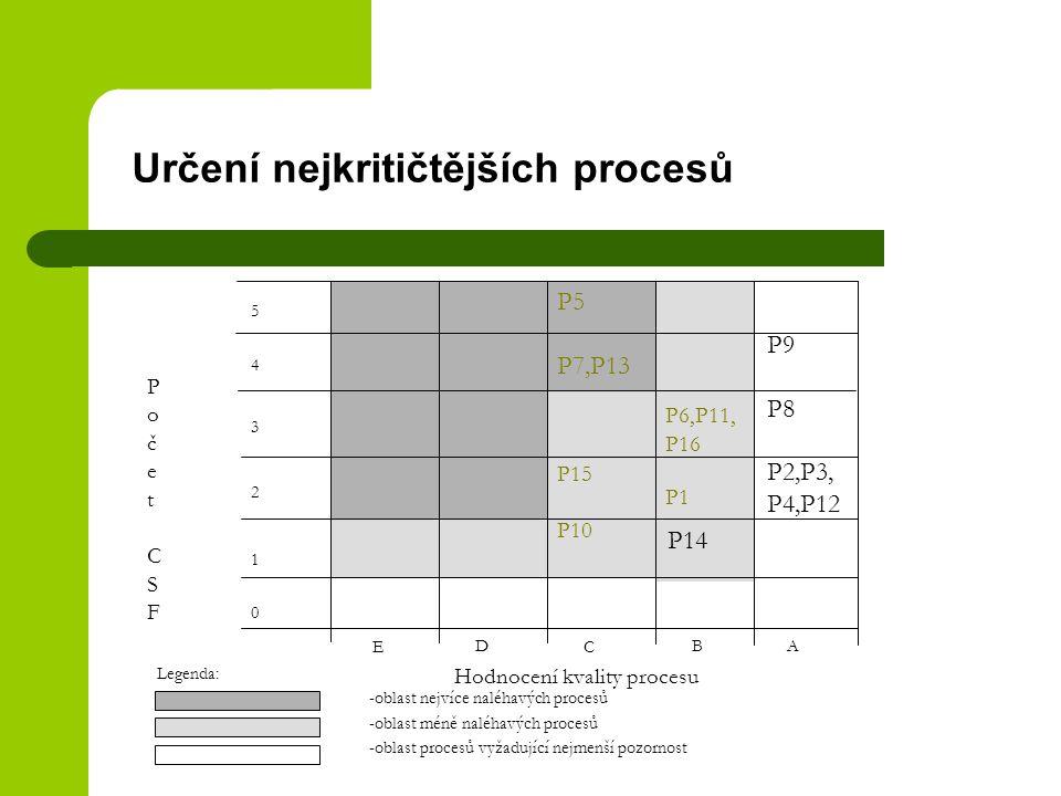 Určení nejkritičtějších procesů Legenda: -oblast nejvíce naléhavých procesů -oblast méně naléhavých procesů -oblast procesů vyžadující nejmenší pozorn