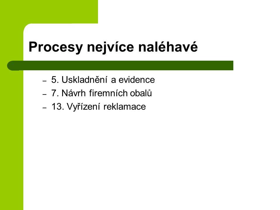 Procesy nejvíce naléhavé – 5. Uskladnění a evidence – 7. Návrh firemních obalů – 13. Vyřízení reklamace