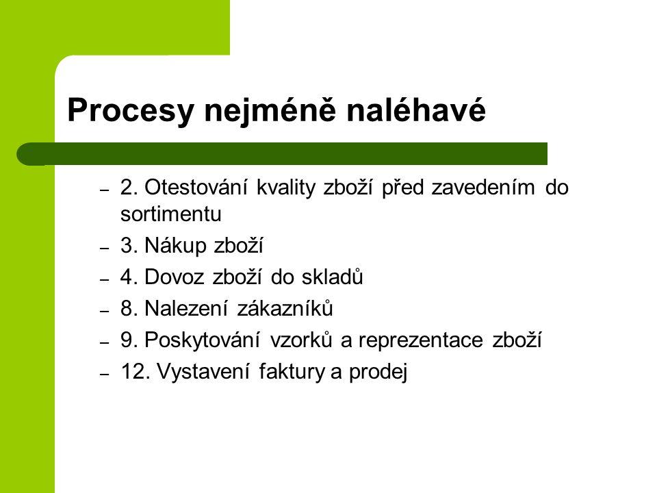 Procesy nejméně naléhavé – 2. Otestování kvality zboží před zavedením do sortimentu – 3. Nákup zboží – 4. Dovoz zboží do skladů – 8. Nalezení zákazník