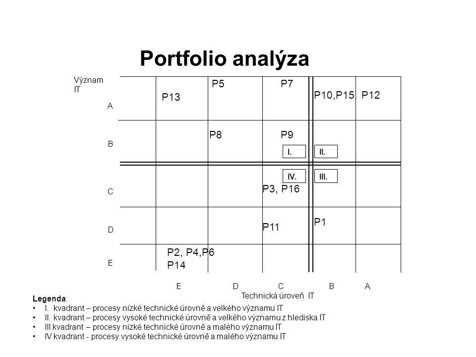 Portfolio analýza I.II. III.IV. ABCDEABCDE E D C B A Technická úroveň IT P5P7 P13 P8P9 P10,P15P12 P1 P3, P16 P11 P2, P4,P6 P14 Legenda: I. kvadrant –
