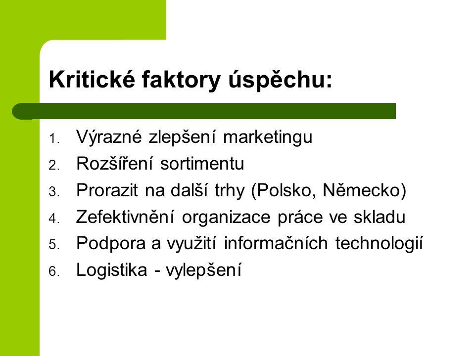 Kritické faktory úspěchu: 1. Výrazné zlepšení marketingu 2. Rozšíření sortimentu 3. Prorazit na další trhy (Polsko, Německo) 4. Zefektivnění organizac