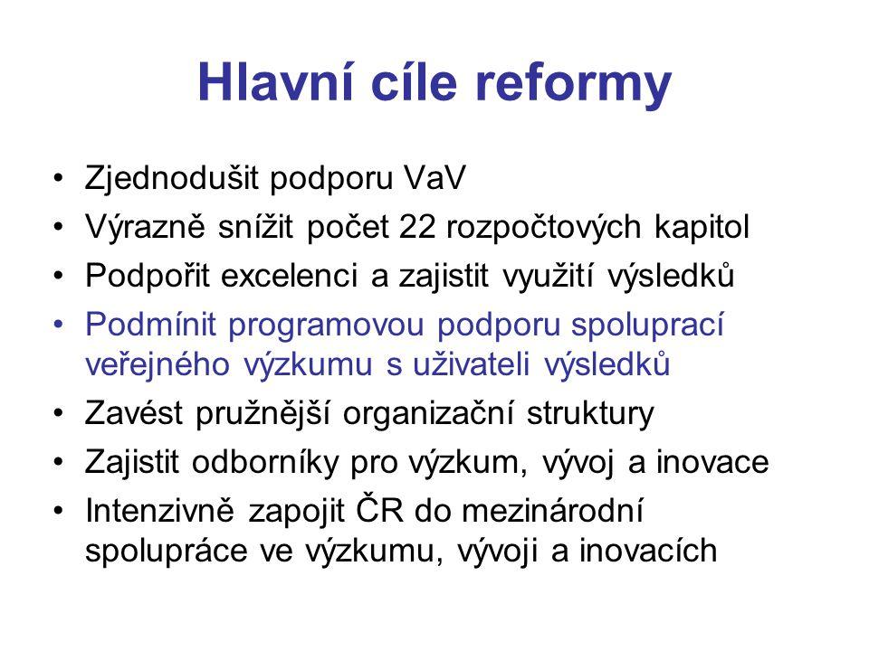 Hlavní cíle reformy Zjednodušit podporu VaV Výrazně snížit počet 22 rozpočtových kapitol Podpořit excelenci a zajistit využití výsledků Podmínit programovou podporu spoluprací veřejného výzkumu s uživateli výsledků Zavést pružnější organizační struktury Zajistit odborníky pro výzkum, vývoj a inovace Intenzivně zapojit ČR do mezinárodní spolupráce ve výzkumu, vývoji a inovacích