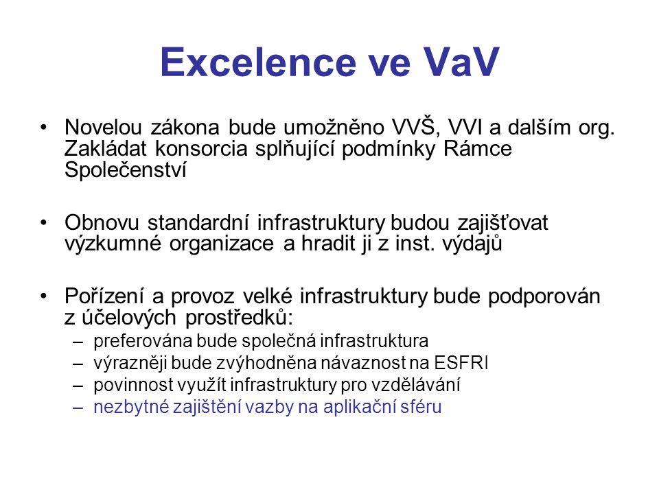 Excelence ve VaV Novelou zákona bude umožněno VVŠ, VVI a dalším org.