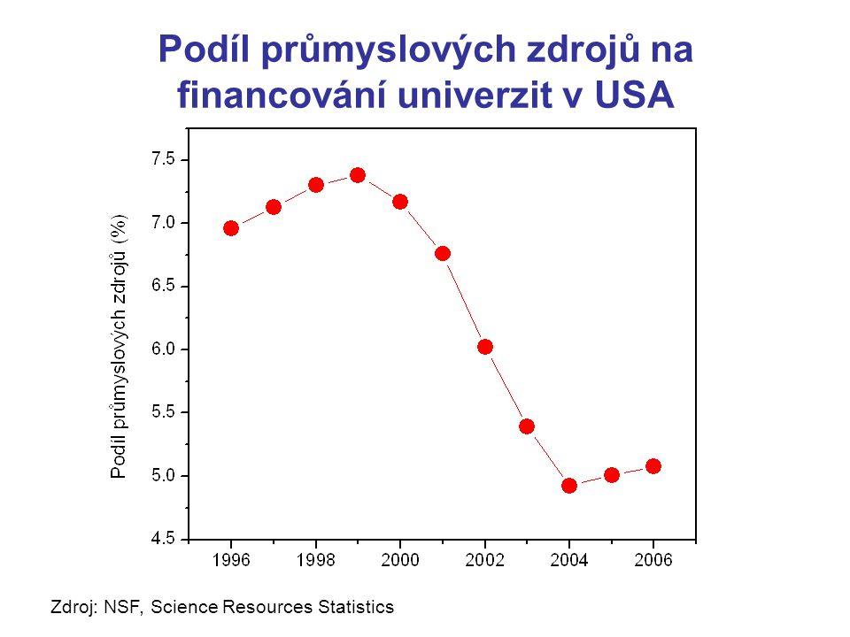 Podíl průmyslových zdrojů na financování univerzit v USA Zdroj: NSF, Science Resources Statistics