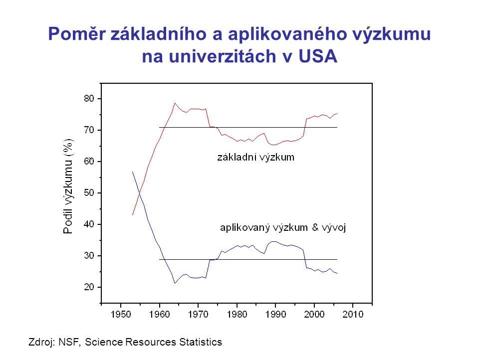 Poměr základního a aplikovaného výzkumu na univerzitách v USA Zdroj: NSF, Science Resources Statistics