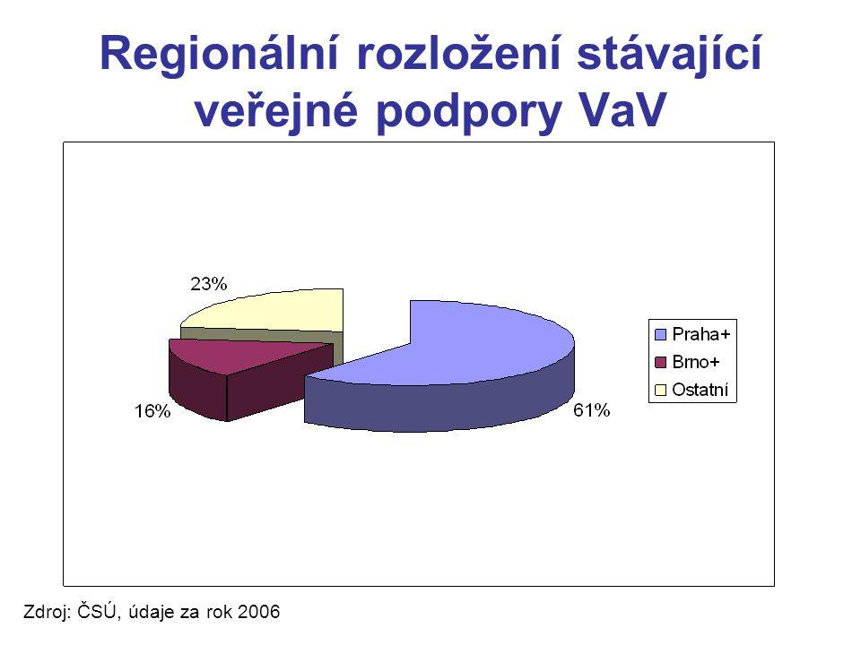 Regionální rozložení stávající veřejné podpory VaV Zdroj: ČSÚ, údaje za rok 2006