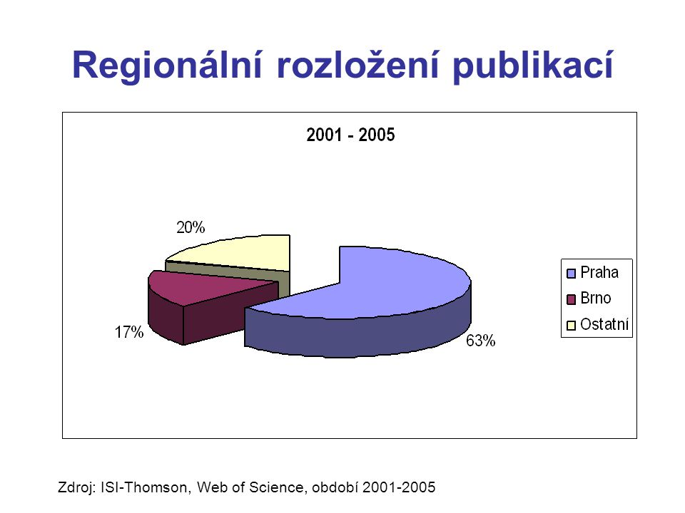 Regionální rozložení publikací Zdroj: ISI-Thomson, Web of Science, období 2001-2005