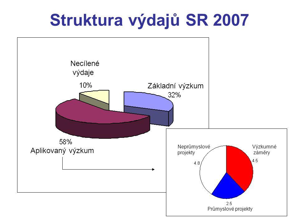Struktura výdajů SR 2007 Základní výzkum Necílené výdaje Aplikovaný výzkum Výzkumné záměry Průmyslové projekty Neprůmyslové projekty
