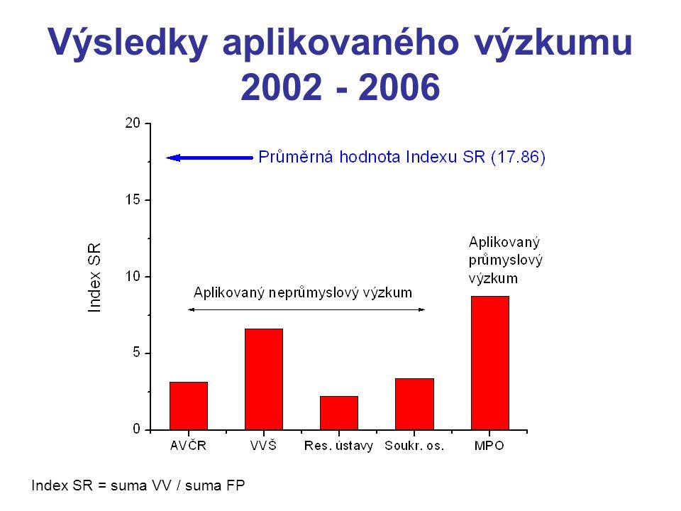 Výsledky aplikovaného výzkumu 2002 - 2006 Index SR = suma VV / suma FP