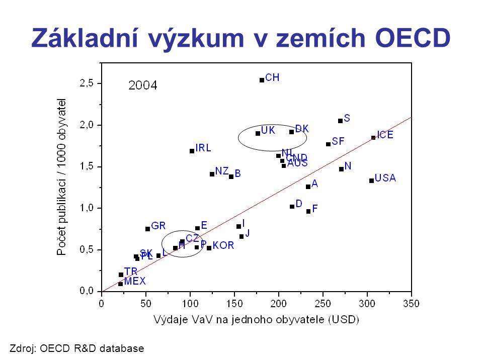 Základní výzkum v zemích OECD Zdroj: OECD R&D database