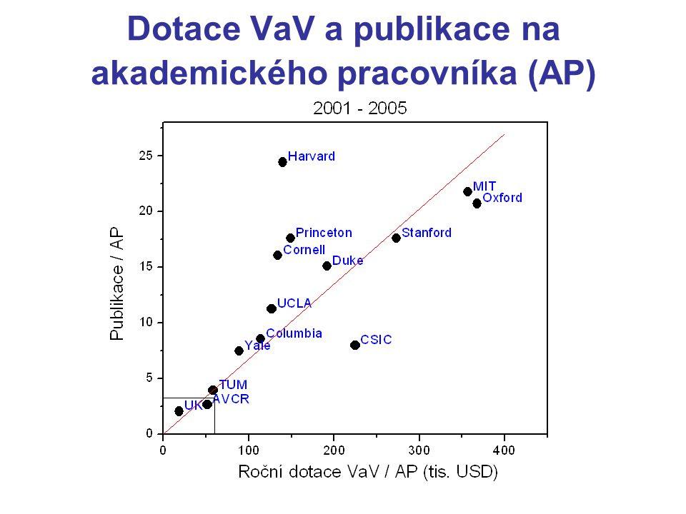 Dotace VaV a publikace na akademického pracovníka (AP)