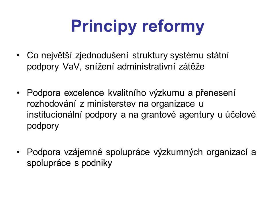 Principy reformy Co největší zjednodušení struktury systému státní podpory VaV, snížení administrativní zátěže Podpora excelence kvalitního výzkumu a přenesení rozhodování z ministerstev na organizace u institucionální podpory a na grantové agentury u účelové podpory Podpora vzájemné spolupráce výzkumných organizací a spolupráce s podniky