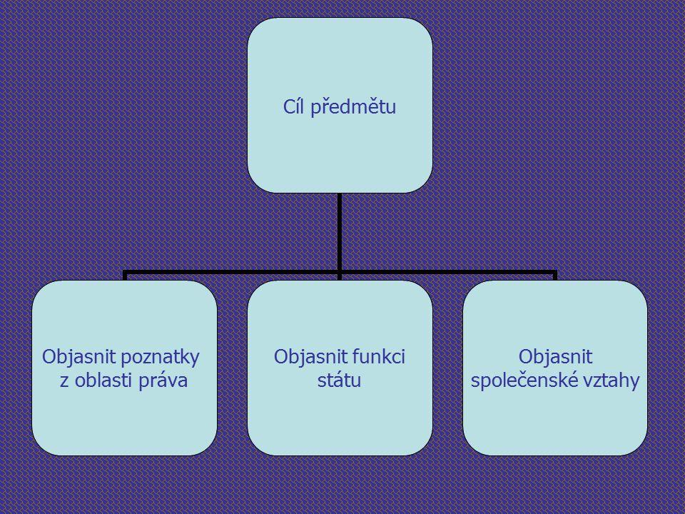 Cíl předmětu Objasnit poznatky z oblasti práva Objasnit funkci státu Objasnit společenské vztahy