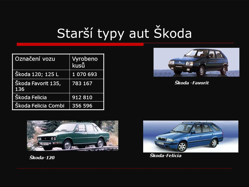 Starší typy aut Škoda Označení vozuVyrobeno kusů Škoda 120; 125 L1 070 693 Škoda Favorit 135, 136 783 167 Škoda Felicia912 810 Škoda Felicia Combi356 596 Škoda -Favorit Škoda-Felicia Škoda-120