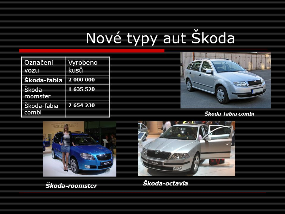 Nové typy aut Škoda Označení vozu Vyrobeno kusů Škoda-fabia 2 000 000 Škoda- roomster 1 635 520 Škoda-fabia combi 2 654 230 Škoda-fabia combi Škoda-ro