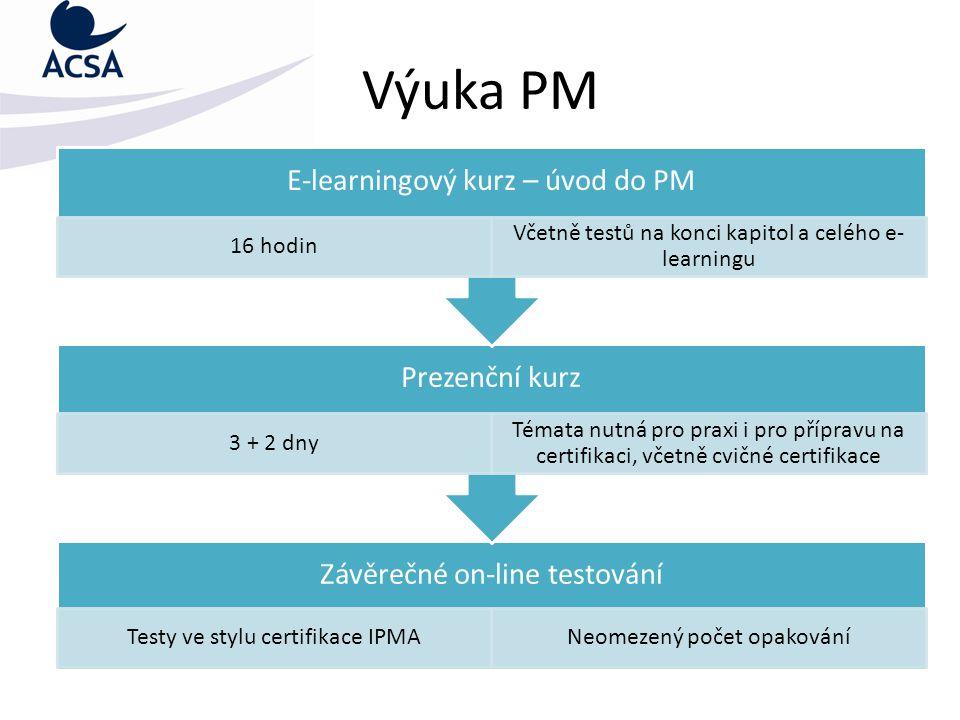 Výuka PM Závěrečné on-line testování Testy ve stylu certifikace IPMANeomezený počet opakování Prezenční kurz 3 + 2 dny Témata nutná pro praxi i pro přípravu na certifikaci, včetně cvičné certifikace E-learningový kurz – úvod do PM 16 hodin Včetně testů na konci kapitol a celého e- learningu