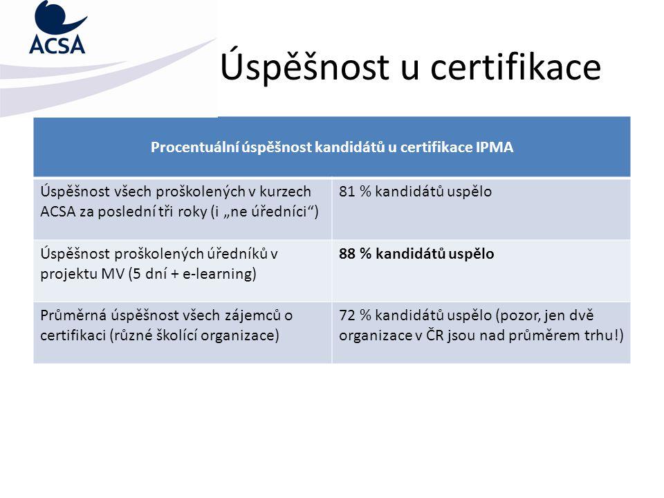 """Úspěšnost u certifikace Procentuální úspěšnost kandidátů u certifikace IPMA Úspěšnost všech proškolených v kurzech ACSA za poslední tři roky (i """"ne úředníci ) 81 % kandidátů uspělo Úspěšnost proškolených úředníků v projektu MV (5 dní + e-learning) 88 % kandidátů uspělo Průměrná úspěšnost všech zájemců o certifikaci (různé školící organizace) 72 % kandidátů uspělo (pozor, jen dvě organizace v ČR jsou nad průměrem trhu!)"""