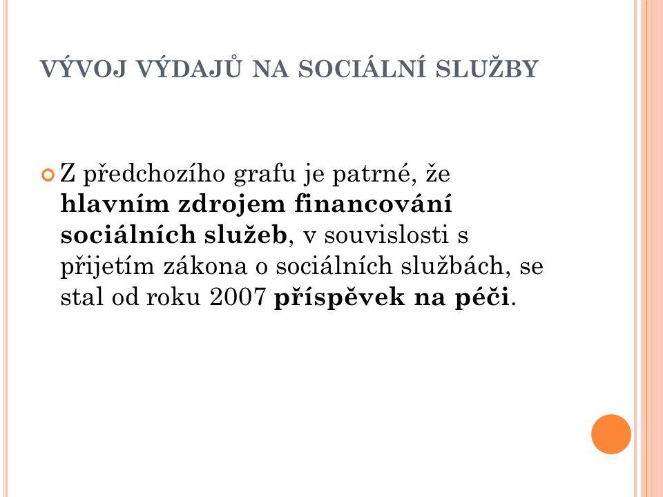 VÝVOJ VÝDAJŮ NA SOCIÁLNÍ SLUŽBY Z předchozího grafu je patrné, že hlavním zdrojem financování sociálních služeb, v souvislosti s přijetím zákona o sociálních službách, se stal od roku 2007 příspěvek na péči.