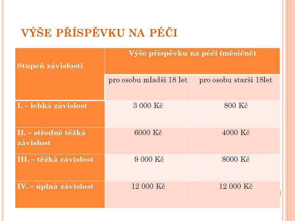VÝŠE PŘÍSPĚVKU NA PÉČI Stupeň závislosti Výše příspěvku na péči (měsíčně) pro osobu mladší 18 letpro osobu starší 18let I. – lehká závislost 3 000 Kč8