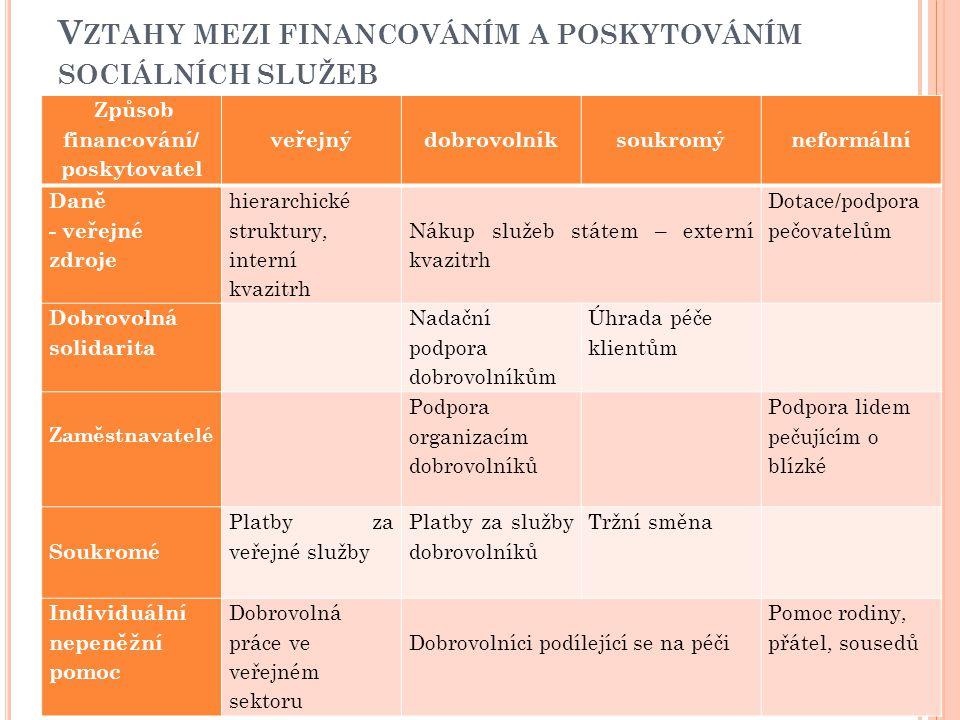 Z DROJE FINANCOVÁNÍ SOCIÁLNÍCH SLUŽEB V ČR Hlavním principem, který je při financování sociálních služeb uplatňován, je princip vícezdrojového financování.