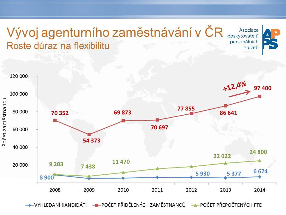 Počet zaměstnanců Vývoj agenturního zaměstnávání v ČR Roste důraz na flexibilitu