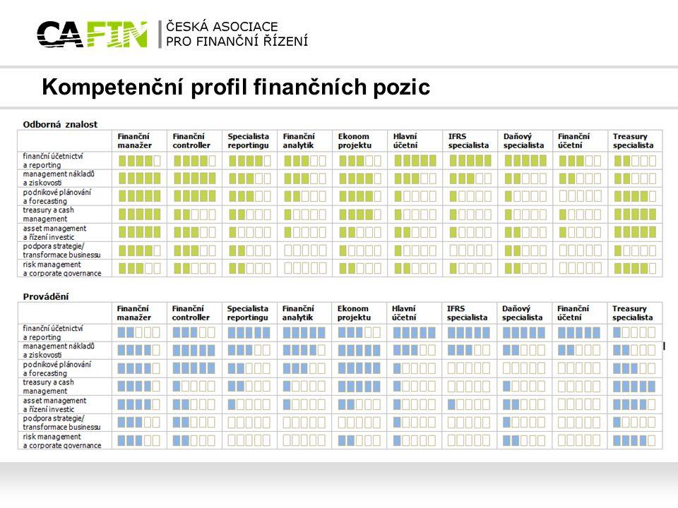 Kompetenční profil finančních pozic