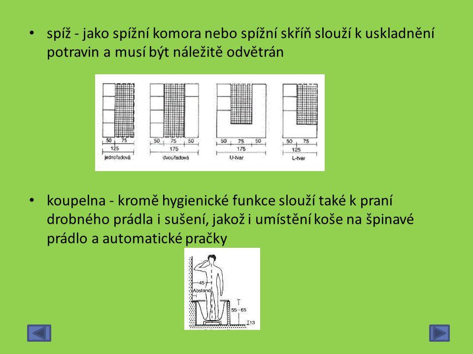 spíž - jako spížní komora nebo spížní skříň slouží k uskladnění potravin a musí být náležitě odvětrán koupelna - kromě hygienické funkce slouží také k