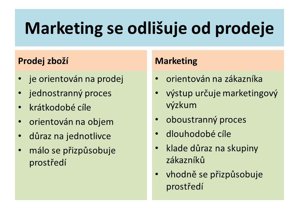Marketing se odlišuje od prodeje Prodej zboží je orientován na prodej jednostranný proces krátkodobé cíle orientován na objem důraz na jednotlivce málo se přizpůsobuje prostředí Marketing orientován na zákazníka výstup určuje marketingový výzkum oboustranný proces dlouhodobé cíle klade důraz na skupiny zákazníků vhodně se přizpůsobuje prostředí