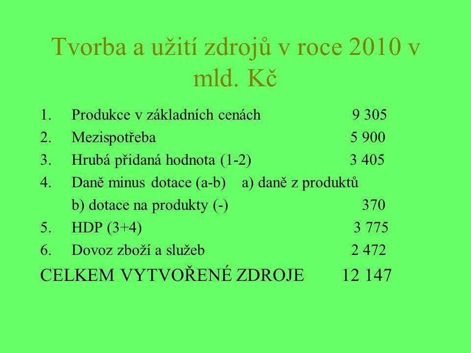 Tvorba a užití zdrojů v roce 2010 v mld.