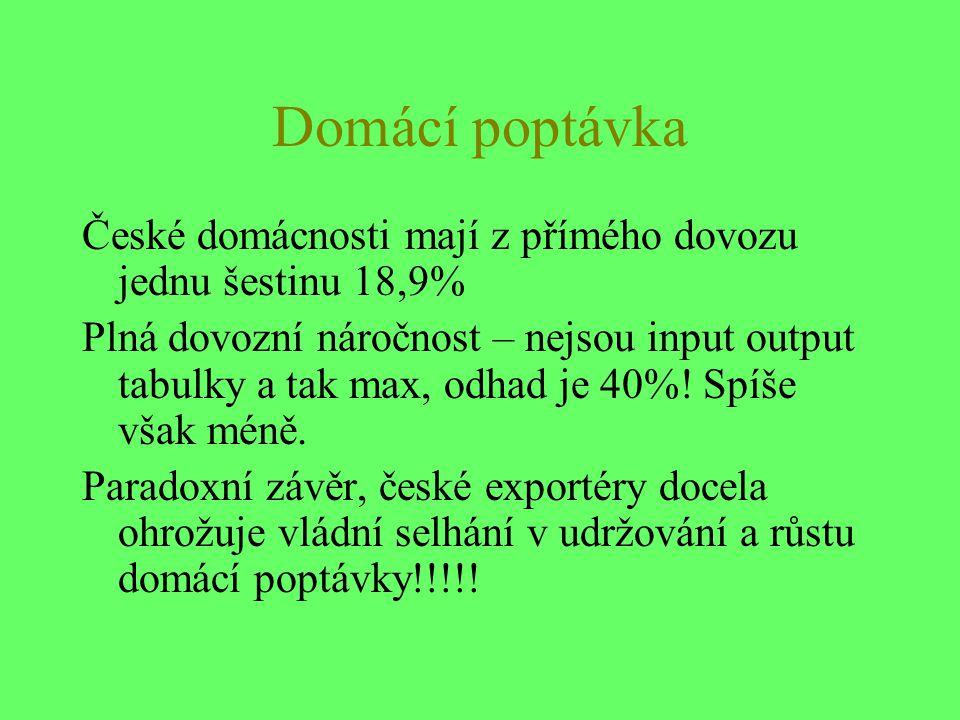 Domácí poptávka České domácnosti mají z přímého dovozu jednu šestinu 18,9% Plná dovozní náročnost – nejsou input output tabulky a tak max, odhad je 40%.