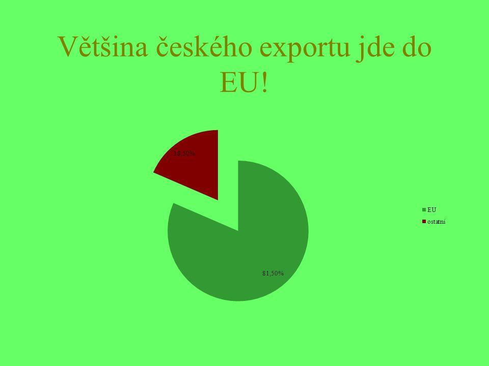 Většina českého exportu jde do EU!