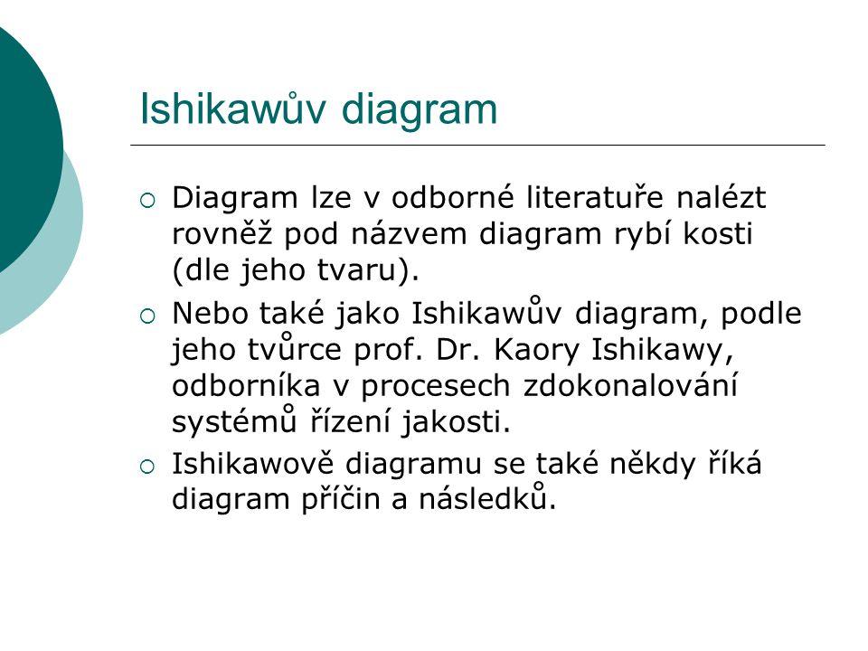 Ishikawův diagram  Diagram lze v odborné literatuře nalézt rovněž pod názvem diagram rybí kosti (dle jeho tvaru).  Nebo také jako Ishikawův diagram,