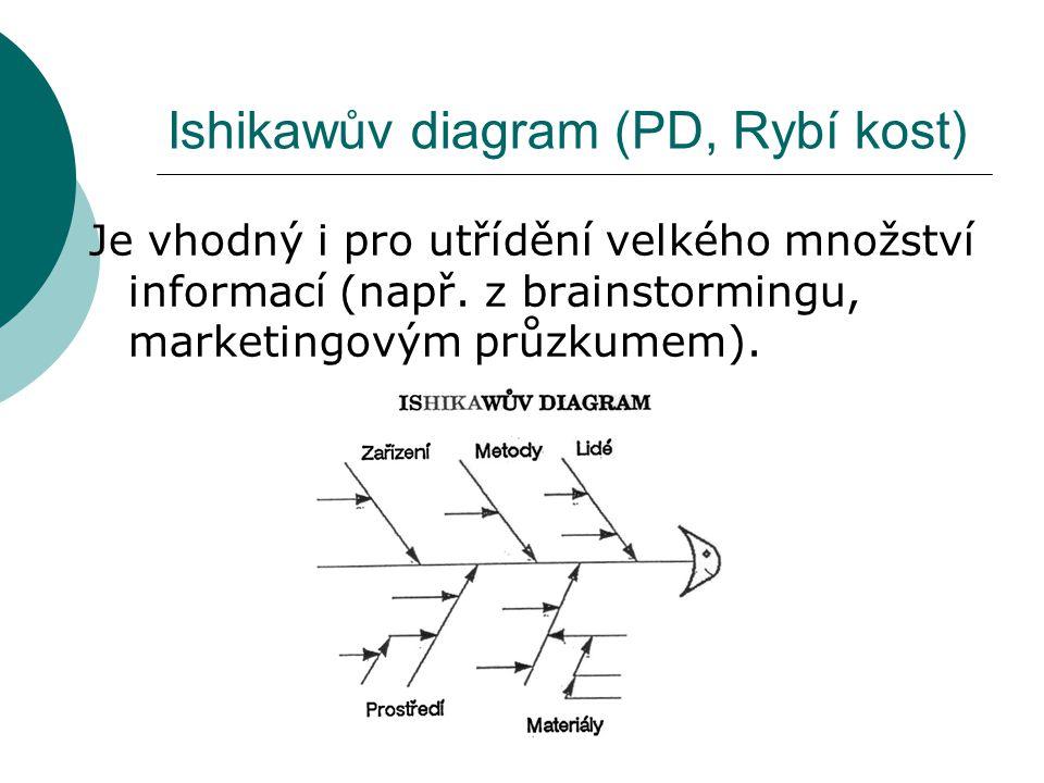 Ishikawův diagram (PD, Rybí kost) Je vhodný i pro utřídění velkého množství informací (např. z brainstormingu, marketingovým průzkumem).