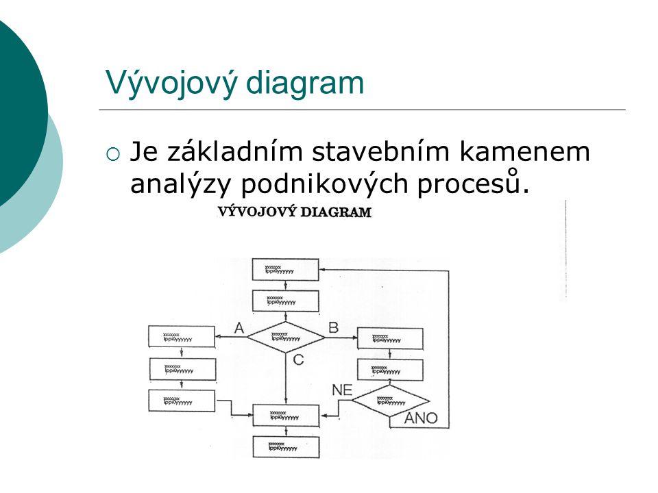 Vývojový diagram  Je základním stavebním kamenem analýzy podnikových procesů.
