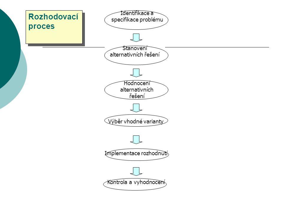 Typy komunikace v týmu  Kormidelní oko pracují rychle, nepružné při změně úkolu  Kruh při řešení složitých problémů  Všechny způsoby komunikace nejpružnější, pro řešení nejednoznačných úkolů A BCDEBCDE A E D C B D E C B A