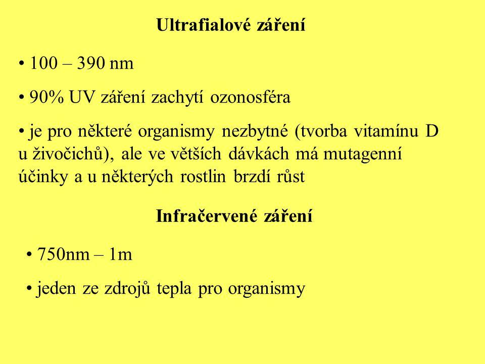 Ultrafialové záření 100 – 390 nm 90% UV záření zachytí ozonosféra je pro některé organismy nezbytné (tvorba vitamínu D u živočichů), ale ve větších dávkách má mutagenní účinky a u některých rostlin brzdí růst Infračervené záření 750nm – 1m jeden ze zdrojů tepla pro organismy