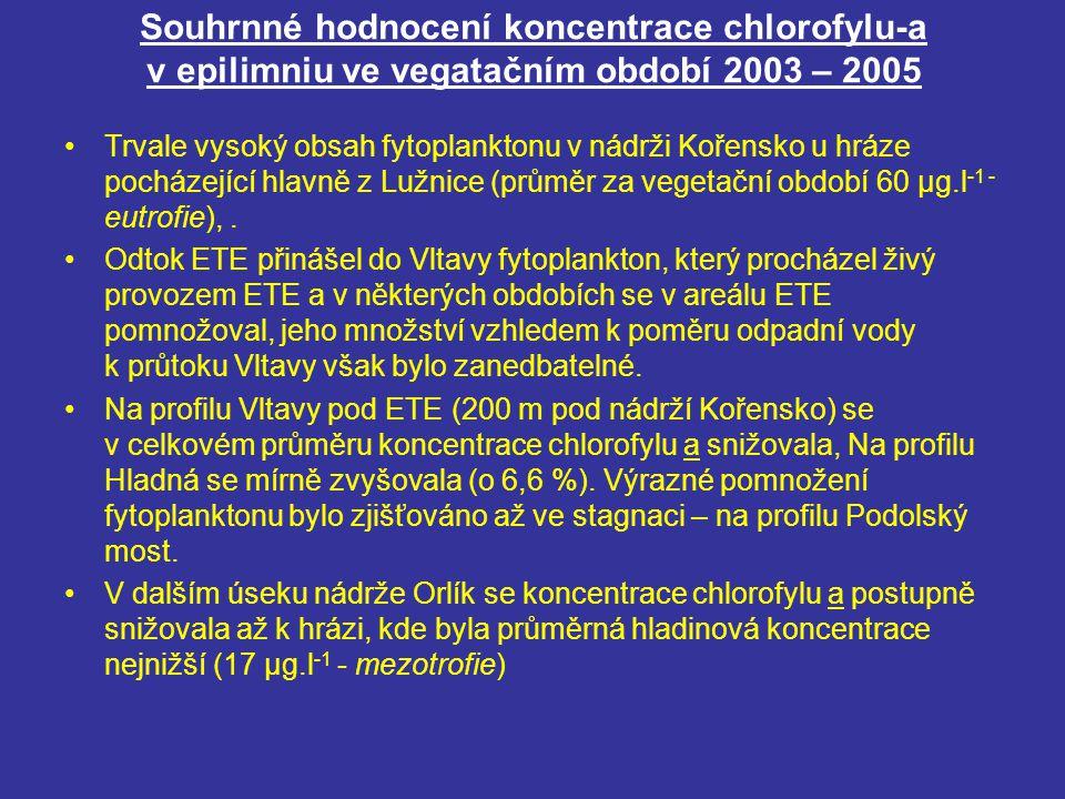 Souhrnné hodnocení koncentrace chlorofylu-a v epilimniu ve vegatačním období 2003 – 2005 Trvale vysoký obsah fytoplanktonu v nádrži Kořensko u hráze p
