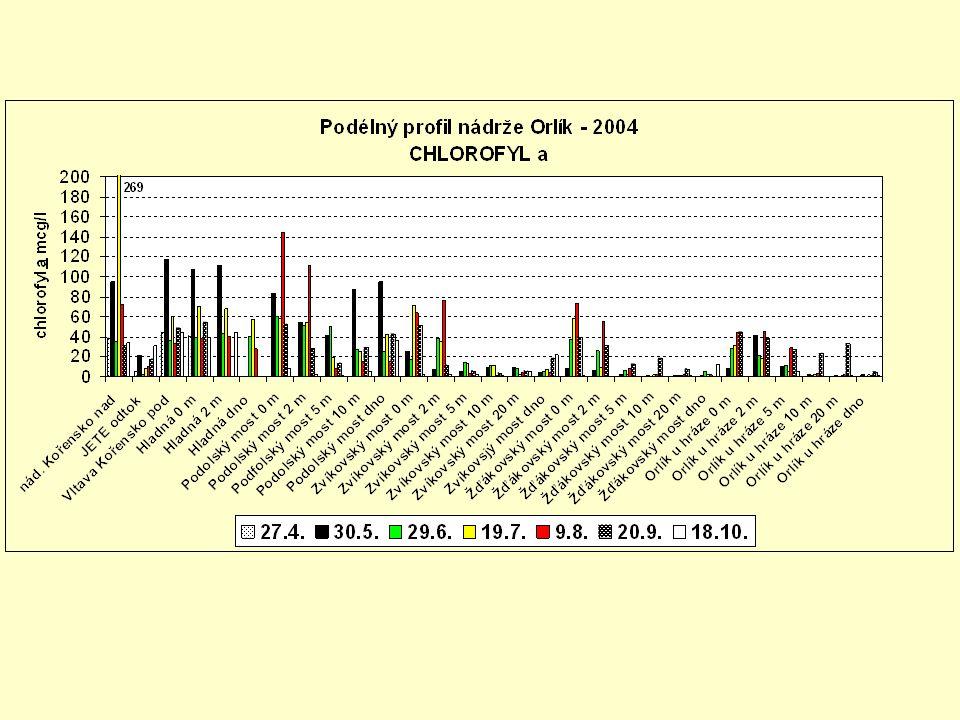 nádrž Orlík Zvíkov: 2003: Microcystis aeruginosa, Microcystis viridis, Microcystis ichthyoblabe, Microcystis sp.
