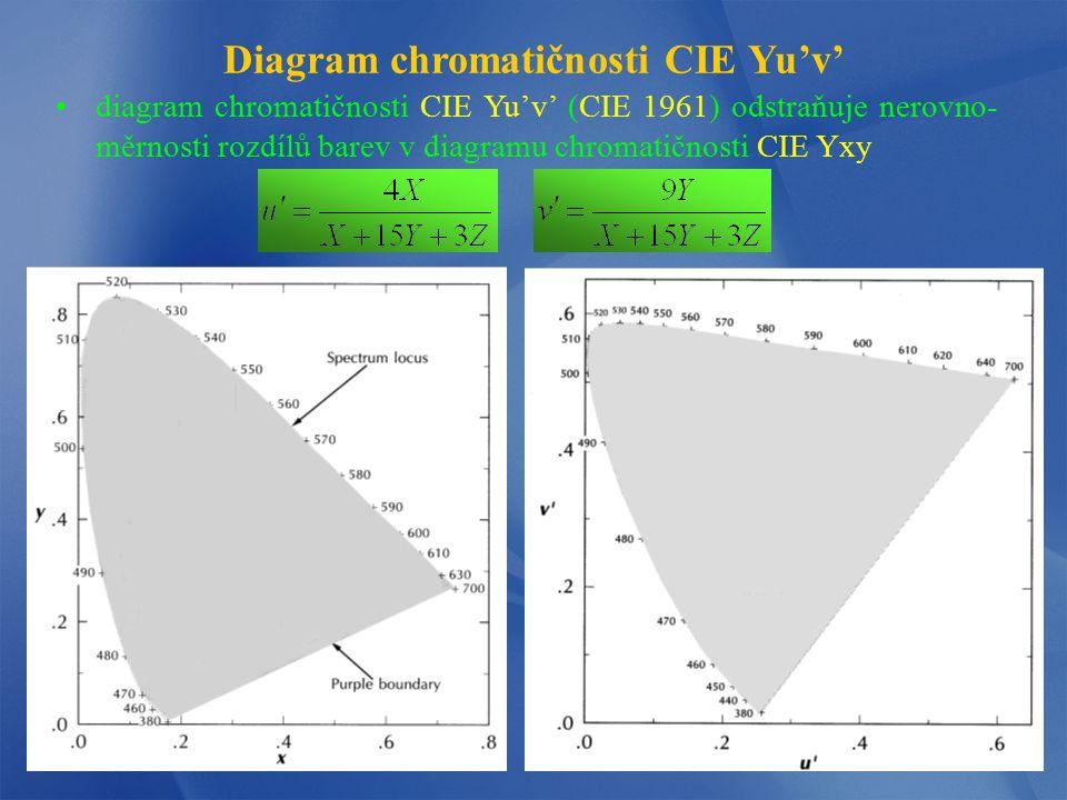 Diagram chromatičnosti CIE Yu'v' diagram chromatičnosti CIE Yu'v' (CIE 1961) odstraňuje nerovno- měrnosti rozdílů barev v diagramu chromatičnosti CIE