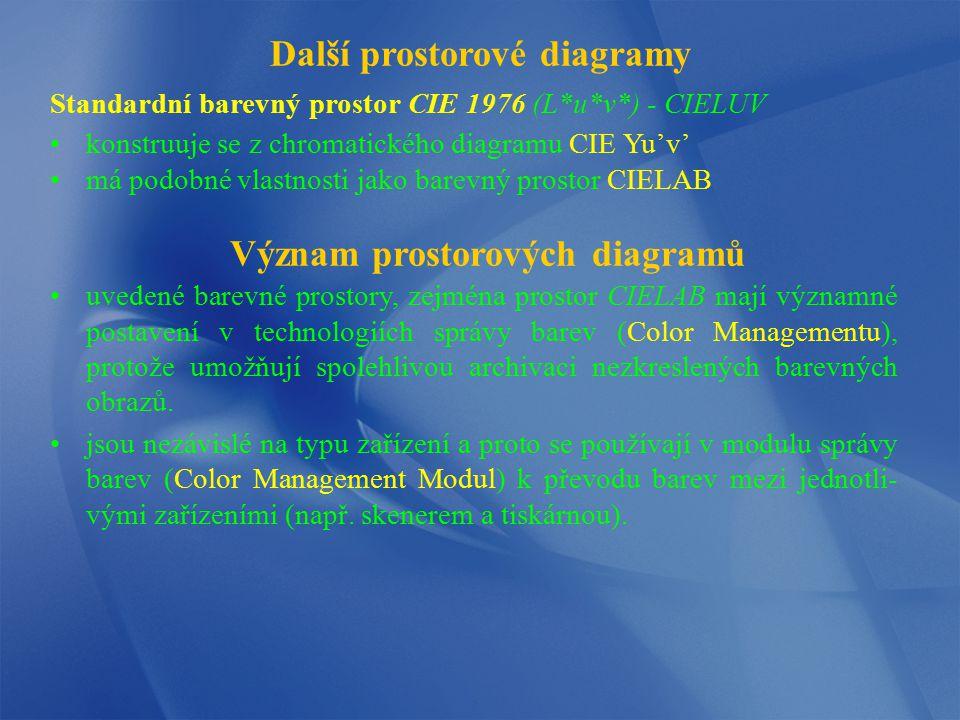 Standardní barevný prostor CIE 1976 (L*u*v*) - CIELUV konstruuje se z chromatického diagramu CIE Yu'v' má podobné vlastnosti jako barevný prostor CIEL