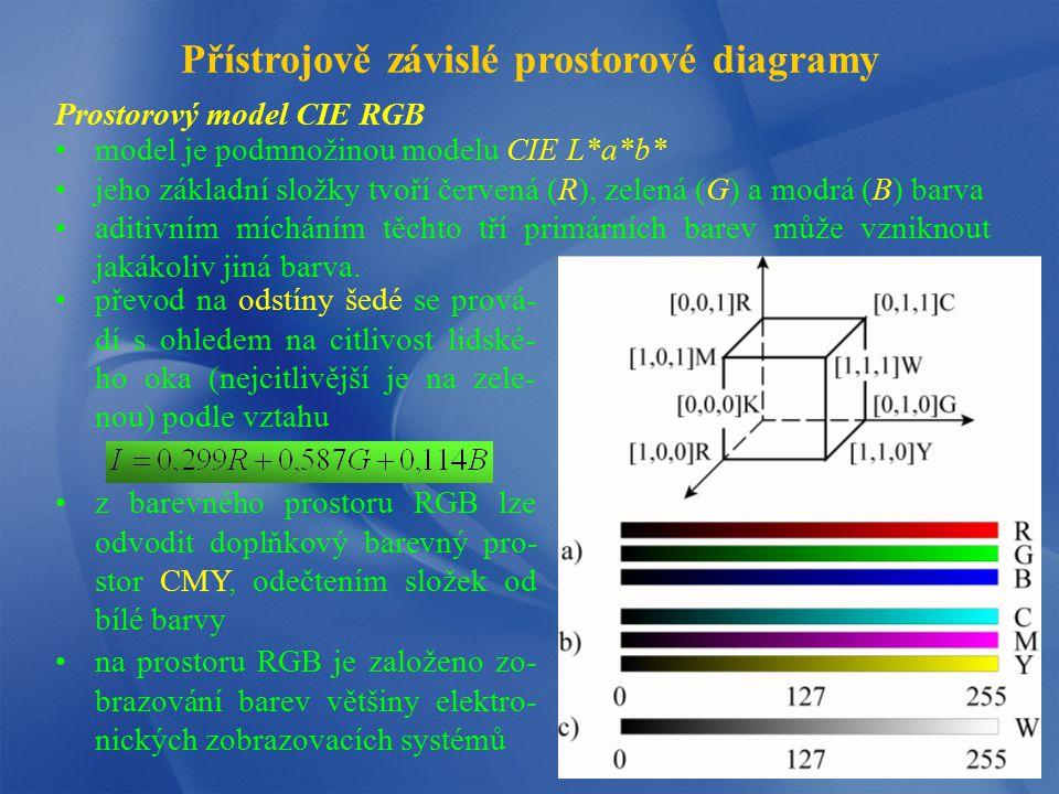 Prostorový model CIE RGB Přístrojově závislé prostorové diagramy model je podmnožinou modelu CIE L*a*b* jeho základní složky tvoří červená (R), zelená