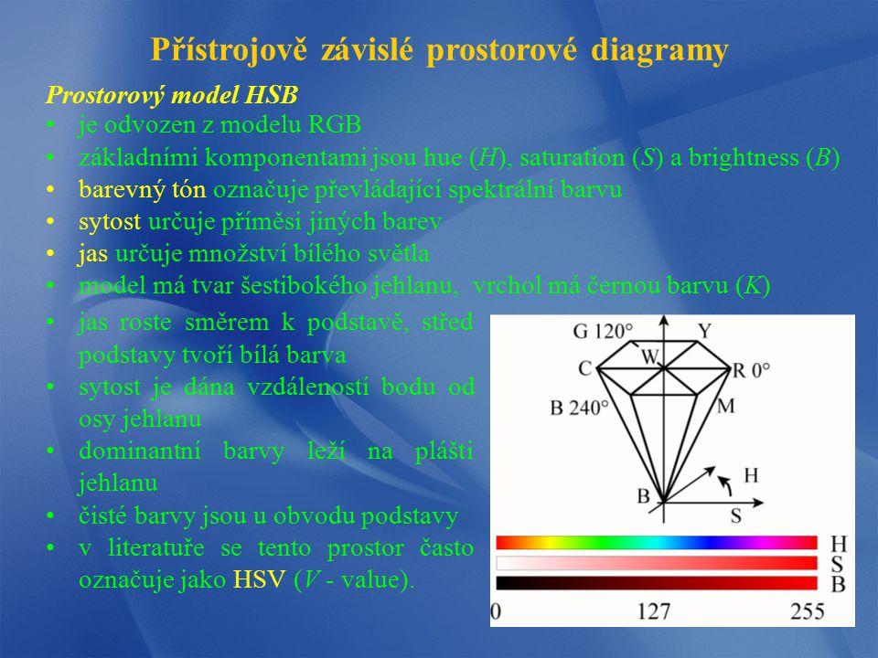 Prostorový model HSB Přístrojově závislé prostorové diagramy je odvozen z modelu RGB základními komponentami jsou hue (H), saturation (S) a brightness