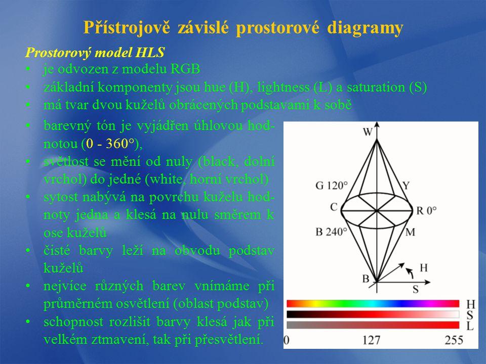 Prostorový model HLS Přístrojově závislé prostorové diagramy je odvozen z modelu RGB základní komponenty jsou hue (H), lightness (L) a saturation (S)