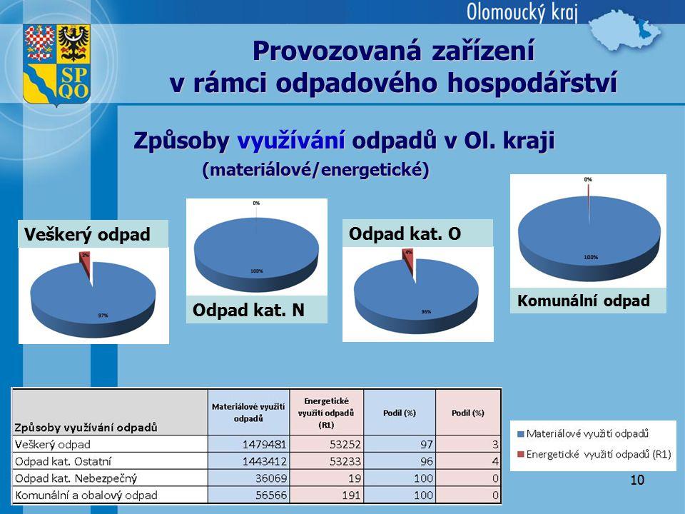 10 Způsoby využívání odpadů v Ol. kraji (materiálové/energetické) Provozovaná zařízení v rámci odpadového hospodářství Veškerý odpad Odpad kat. N Komu