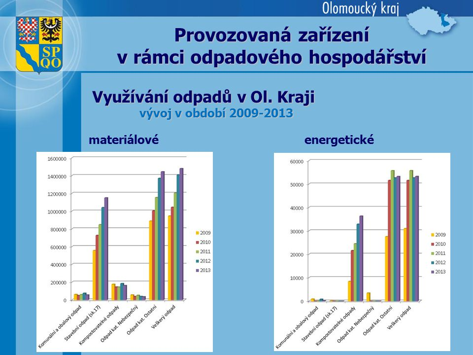 11 Využívání odpadů v Ol. Kraji vývoj v období 2009-2013 Provozovaná zařízení v rámci odpadového hospodářství materiálovéenergetické