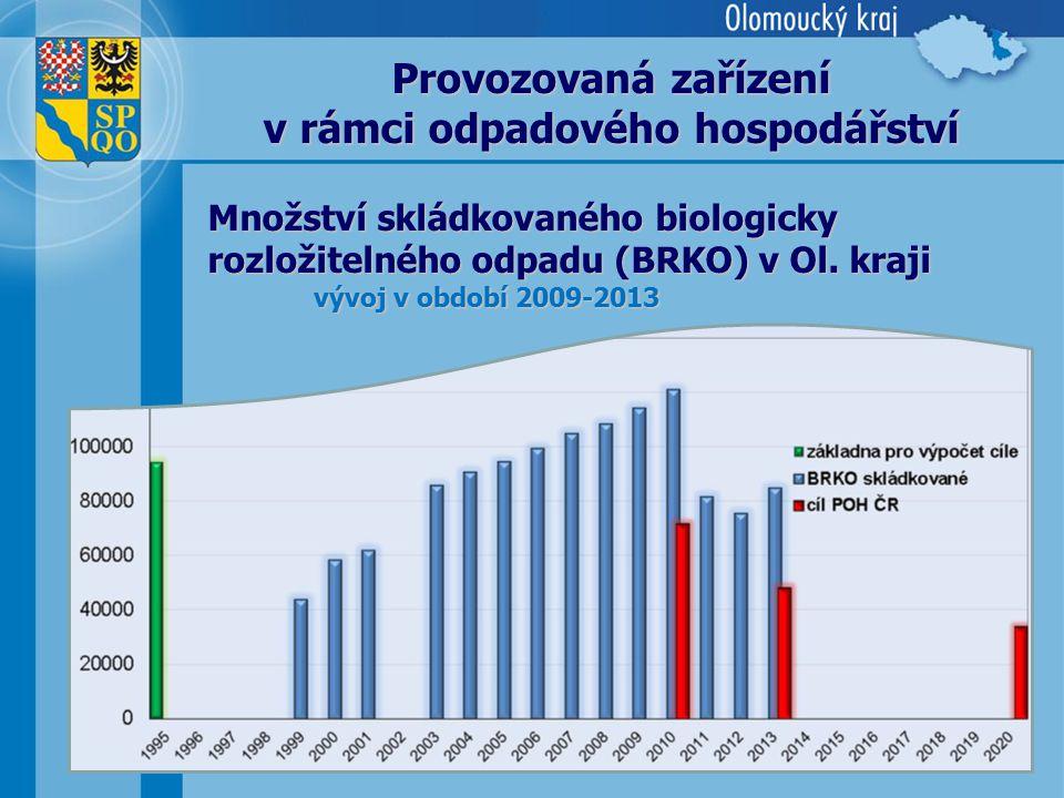 12 Množství skládkovaného biologicky rozložitelného odpadu (BRKO) v Ol. kraji vývoj v období 2009-2013 Provozovaná zařízení v rámci odpadového hospodá